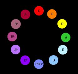 Тональности квинтового круга, расположенные А. Н. Скрябиным согласно световому спектру